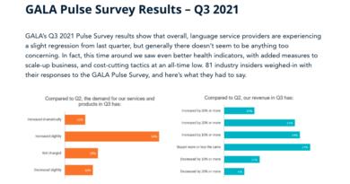 GALAが2021年第3四半期の業界景気動向を発表